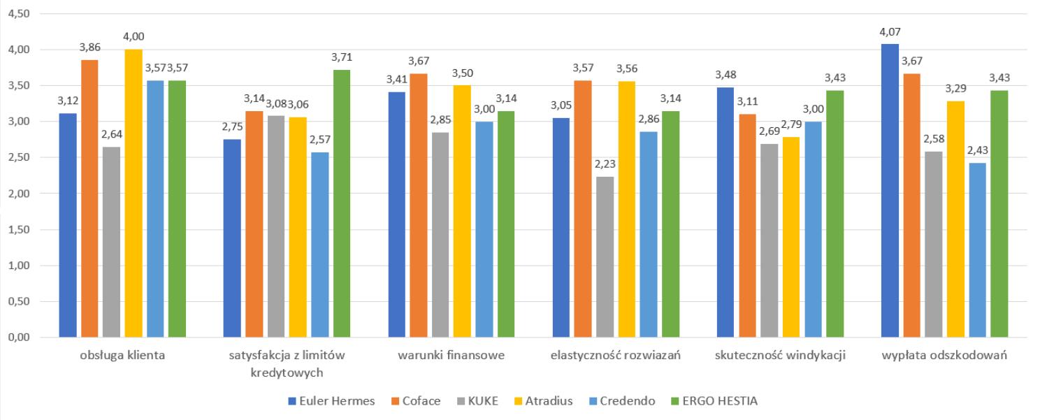 Ranking wyniki szczegółowe